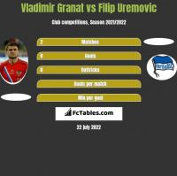 Vladimir Granat vs Filip Uremovic h2h player stats