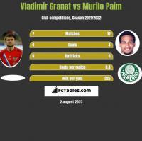Vladimir Granat vs Murilo Paim h2h player stats