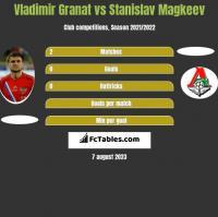 Vladimir Granat vs Stanislav Magkeev h2h player stats
