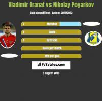 Vladimir Granat vs Nikolay Poyarkov h2h player stats