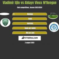 Vladimir Iljin vs Ablaye Vieux M'Bengue h2h player stats