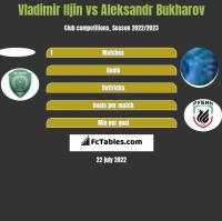 Vladimir Iljin vs Aleksandr Bukharov h2h player stats