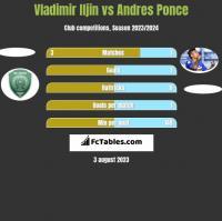 Vladimir Iljin vs Andres Ponce h2h player stats