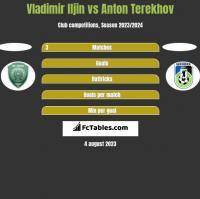 Vladimir Iljin vs Anton Terekhov h2h player stats