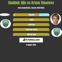 Vladimir Iljin vs Artem Timofeev h2h player stats