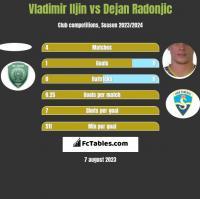 Vladimir Iljin vs Dejan Radonjić h2h player stats