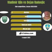 Vladimir Iljin vs Dejan Radonjic h2h player stats