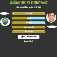 Vladimir Iljin vs Dmitry Poloz h2h player stats