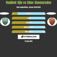 Vladimir Iljin vs Eldor Shomurodov h2h player stats