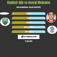 Vladimir Iljin vs Georgi Melkadze h2h player stats