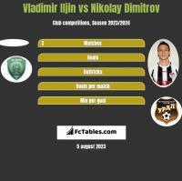 Vladimir Iljin vs Nikolay Dimitrov h2h player stats