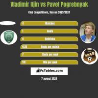 Vladimir Iljin vs Pavel Pogrebnyak h2h player stats