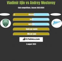 Vladimir Iljin vs Andrey Mostovoy h2h player stats