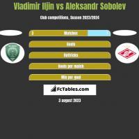 Vladimir Iljin vs Aleksandr Sobolev h2h player stats
