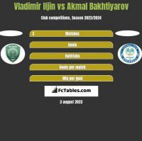 Vladimir Iljin vs Akmal Bakhtiyarov h2h player stats