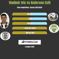 Vladimir Ivic vs Anderson Esiti h2h player stats