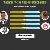 Vladimir Ivic vs Andreas Bouchalakis h2h player stats