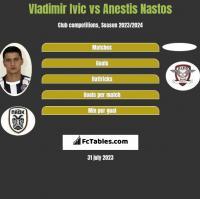 Vladimir Ivic vs Anestis Nastos h2h player stats