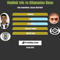 Vladimir Ivic vs Athanasios Dinas h2h player stats