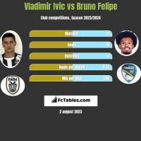 Vladimir Ivic vs Bruno Felipe h2h player stats