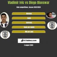Vladimir Ivic vs Diego Biseswar h2h player stats