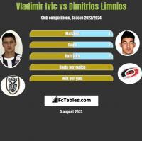 Vladimir Ivic vs Dimitrios Limnios h2h player stats