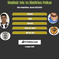 Vladimir Ivic vs Dimitrios Pelkas h2h player stats