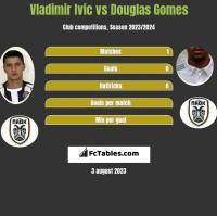 Vladimir Ivic vs Douglas Gomes h2h player stats