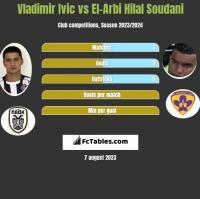 Vladimir Ivic vs El-Arabi Soudani h2h player stats