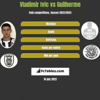 Vladimir Ivic vs Guilherme h2h player stats