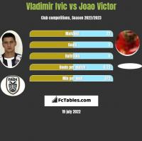 Vladimir Ivic vs Joao Victor h2h player stats