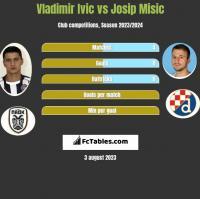 Vladimir Ivic vs Josip Misic h2h player stats