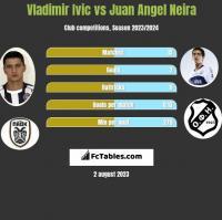 Vladimir Ivic vs Juan Angel Neira h2h player stats