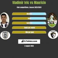 Vladimir Ivic vs Mauricio h2h player stats