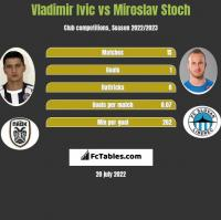 Vladimir Ivic vs Miroslav Stoch h2h player stats