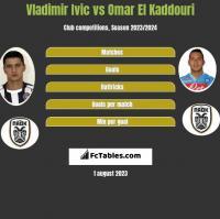 Vladimir Ivic vs Omar El Kaddouri h2h player stats