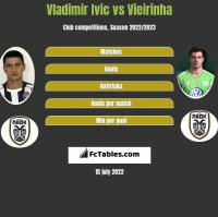 Vladimir Ivic vs Vieirinha h2h player stats