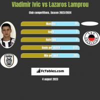 Vladimir Ivic vs Lazaros Lamprou h2h player stats