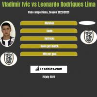 Vladimir Ivic vs Leonardo Rodrigues Lima h2h player stats