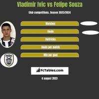 Vladimir Ivic vs Felipe Souza h2h player stats