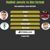 Vladimir Jovovic vs Ales Cermak h2h player stats