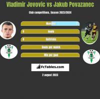 Vladimir Jovovic vs Jakub Povazanec h2h player stats