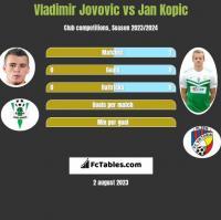 Vladimir Jovovic vs Jan Kopic h2h player stats