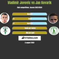 Vladimir Jovovic vs Jan Kovarik h2h player stats