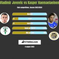 Vladimir Jovovic vs Kasper Haemaelaeinen h2h player stats