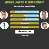 Vladimir Jovovic vs Lukas Kalvach h2h player stats