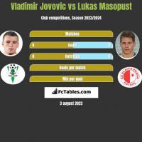 Vladimir Jovovic vs Lukas Masopust h2h player stats