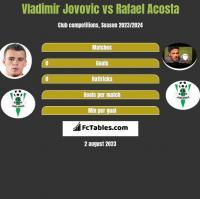 Vladimir Jovovic vs Rafael Acosta h2h player stats