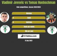 Vladimir Jovovic vs Tomas Huebschman h2h player stats