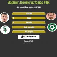 Vladimir Jovovic vs Tomas Pilik h2h player stats